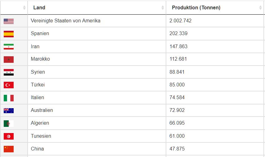 Mandelölproduktion