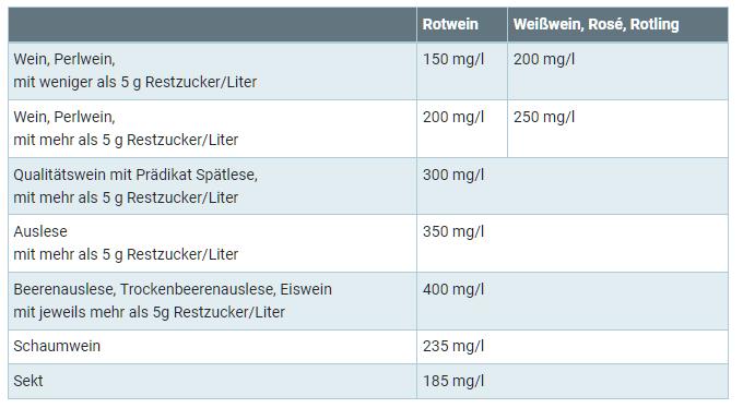 Schwefeldioxid in Wein
